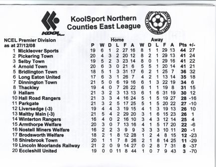 League table before game