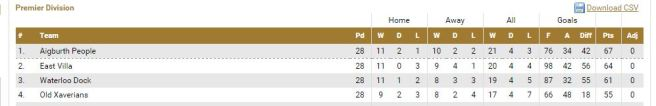lcl table 14-15