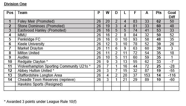 Staffs County League First DivisionTable 2016-17
