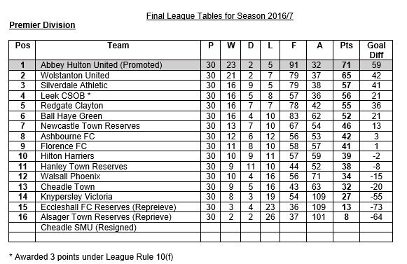Staffs County League Premier Table 2016-17