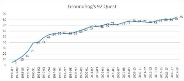 92 graph